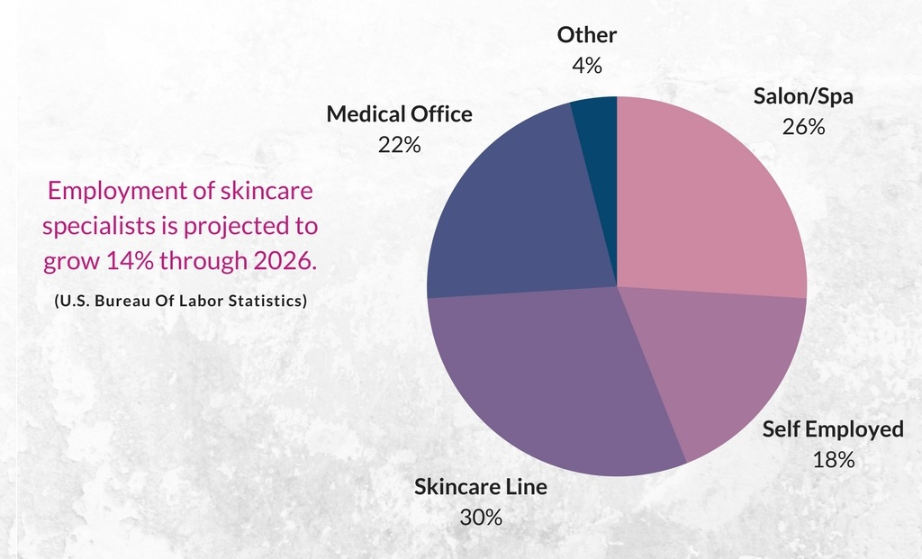 Employment of skincare specialists